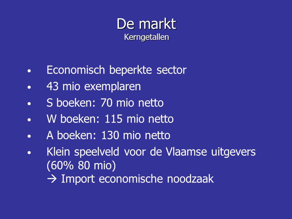 Economisch beperkte sector 43 mio exemplaren S boeken: 70 mio netto W boeken: 115 mio netto A boeken: 130 mio netto Klein speelveld voor de Vlaamse uitgevers (60% 80 mio)  Import economische noodzaak De markt Kerngetallen