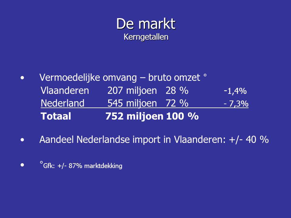 Vermoedelijke omvang – bruto omzet ° Vlaanderen 207 miljoen28 % - 1,4% Nederland 545 miljoen72 % - 7,3% Totaal 752 miljoen 100 % Aandeel Nederlandse import in Vlaanderen: +/- 40 % ° Gfk: +/- 87% marktdekking De markt Kerngetallen