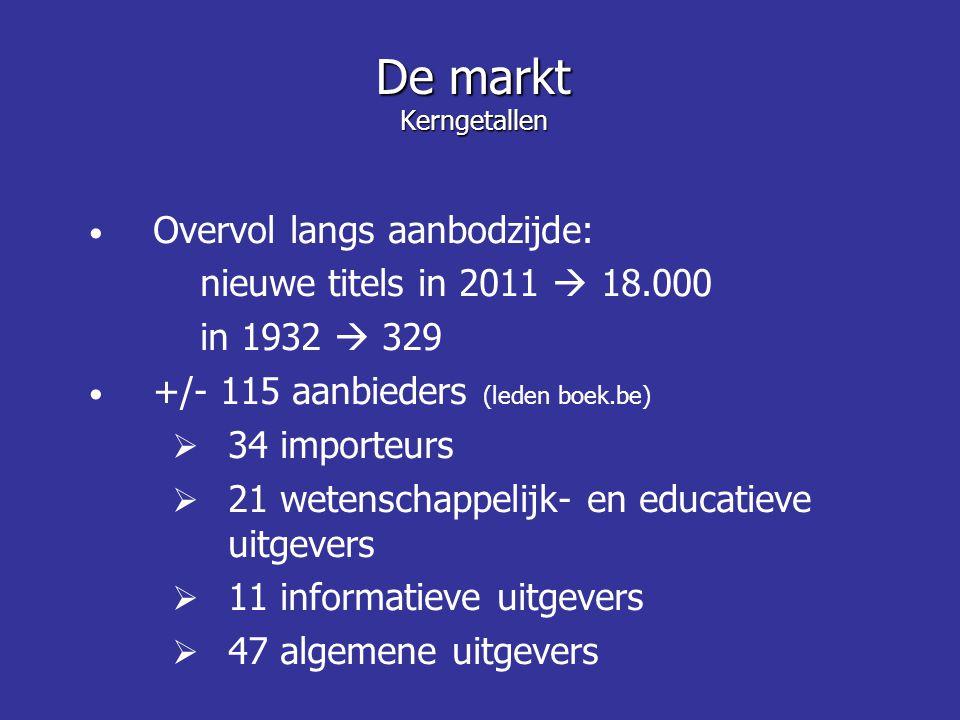 Overvol langs aanbodzijde: nieuwe titels in 2011  18.000 in 1932  329 +/- 115 aanbieders (leden boek.be)  34 importeurs  21 wetenschappelijk- en educatieve uitgevers  11 informatieve uitgevers  47 algemene uitgevers De markt Kerngetallen