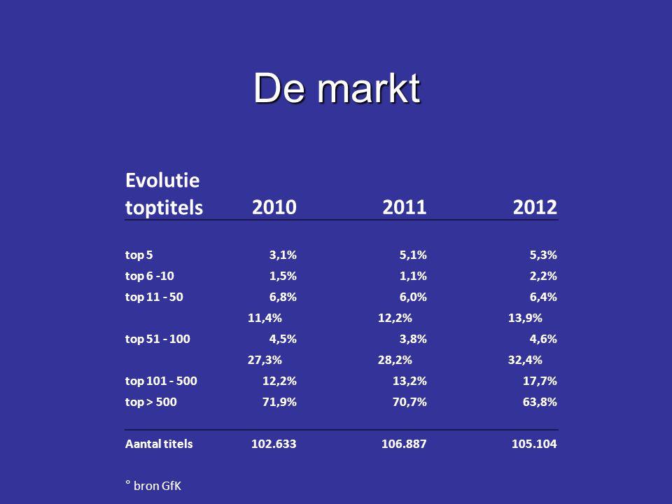 De markt Evolutie toptitels2010 2011 2012 top 53,1%5,1%5,3% top 6 -101,5%1,1%2,2% top 11 - 506,8%6,0%6,4% 11,4%12,2%13,9% top 51 - 1004,5%3,8%4,6% 27,3%28,2%32,4% top 101 - 50012,2%13,2%17,7% top > 50071,9%70,7%63,8% Aantal titels102.633106.887105.104 ° bron GfK
