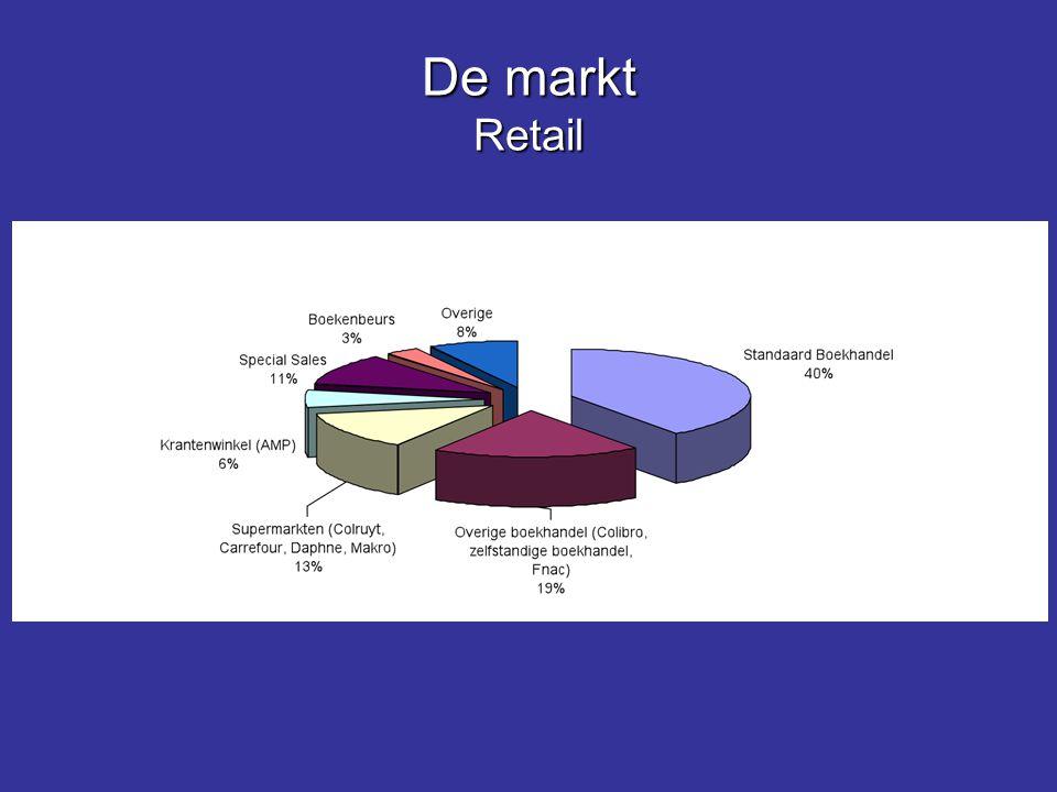 De markt Retail