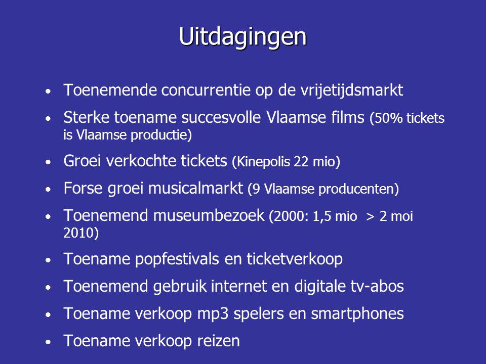 Toenemende concurrentie op de vrijetijdsmarkt Sterke toename succesvolle Vlaamse films (50% tickets is Vlaamse productie) Groei verkochte tickets (Kin