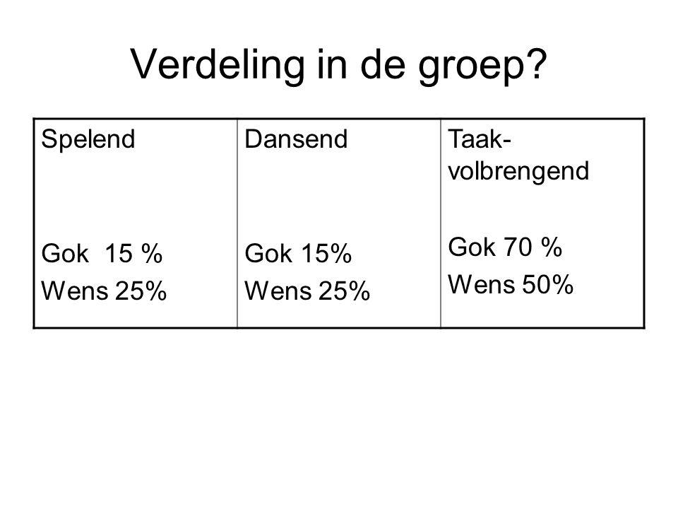 Verdeling in de groep? Spelend Gok 15 % Wens 25% Dansend Gok 15% Wens 25% Taak- volbrengend Gok 70 % Wens 50%