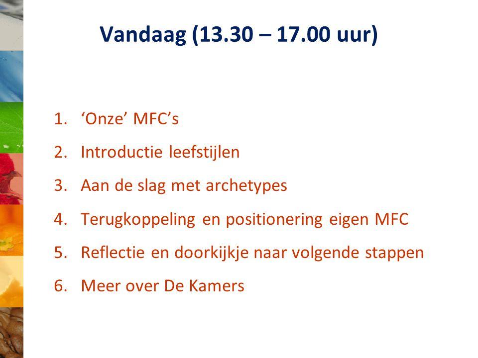 Vandaag (13.30 – 17.00 uur) 1.'Onze' MFC's 2.Introductie leefstijlen 3.Aan de slag met archetypes 4.Terugkoppeling en positionering eigen MFC 5.Reflectie en doorkijkje naar volgende stappen 6.Meer over De Kamers