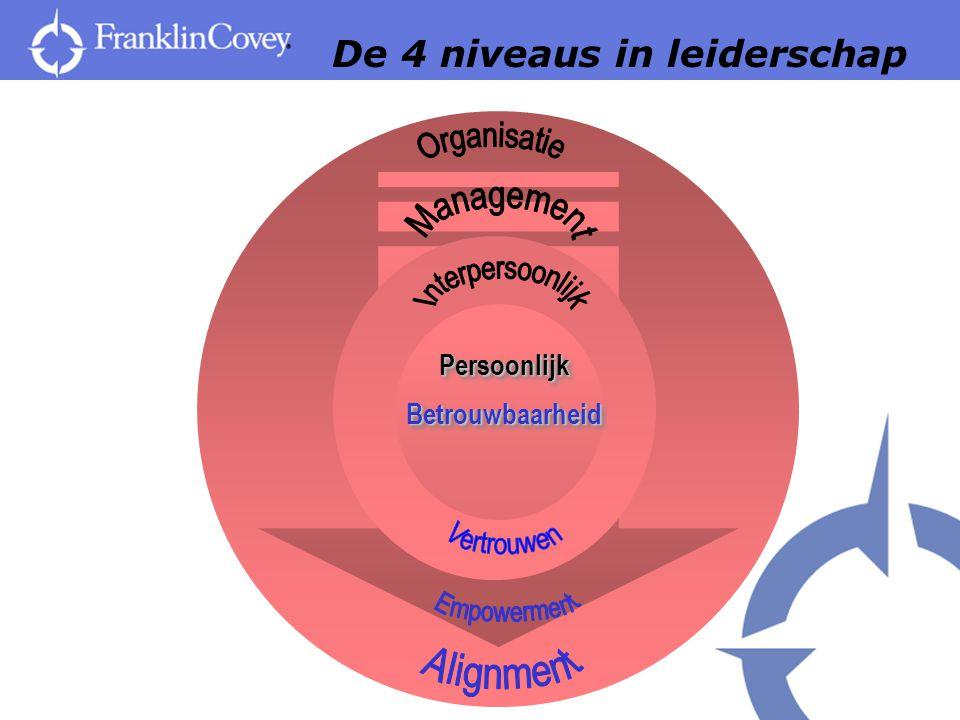 De 4 niveaus in leiderschap PersoonlijkBetrouwbaarheidPersoonlijkBetrouwbaarheid