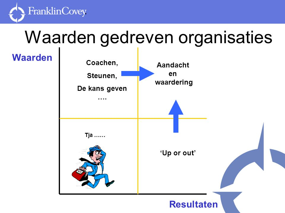 'Of iemand de 'juiste persoon' is heeft meer te maken met karaktereigenschappen en aangeboren capaciteiten dan met kennis, achtergrond of vaardigheden' Jim Collins, Good to Great