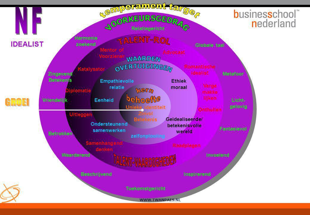WWW.TWANPAES.NL Relatiegericht Globale taal Licht- gelovig Metafoor Fantasievol Invoelend Inspirerend Toekomstgericht Beschrijvend Waarderend Betrokke