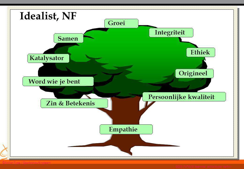 WWW.TWANPAES.NL ActionType® en talentontwikkeling MSA Idealist, NF Integriteit Groei Ethiek Origineel Word wie je bent Samen Persoonlijke kwaliteit Ka