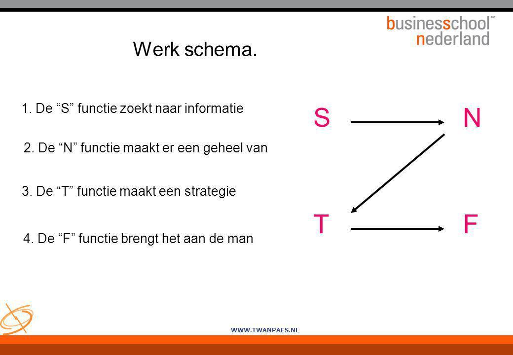 """WWW.TWANPAES.NL Werk schema. S 1. De """"S"""" functie zoekt naar informatie 2. De """"N"""" functie maakt er een geheel van 3. De """"T"""" functie maakt een strategie"""