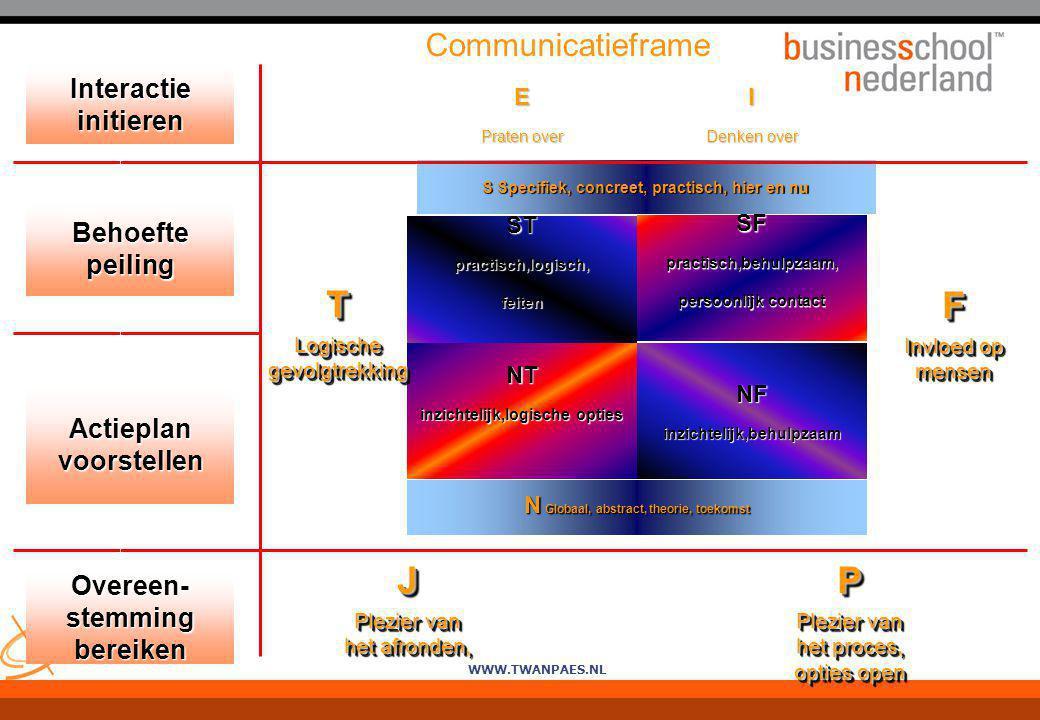 WWW.TWANPAES.NL Communicatieframe S Specifiek, concreet, practisch, hier en nu I Denken over E Praten over N Globaal, abstract, theorie, toekomst NFin