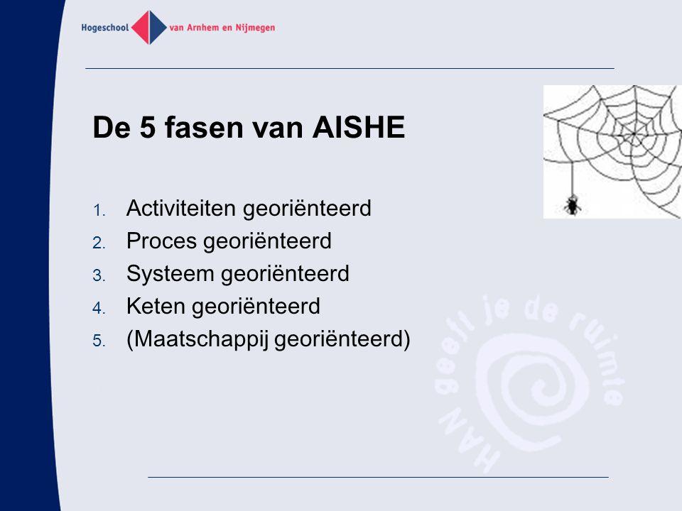 De 5 fasen van AISHE 1. Activiteiten georiënteerd 2. Proces georiënteerd 3. Systeem georiënteerd 4. Keten georiënteerd 5. (Maatschappij georiënteerd)