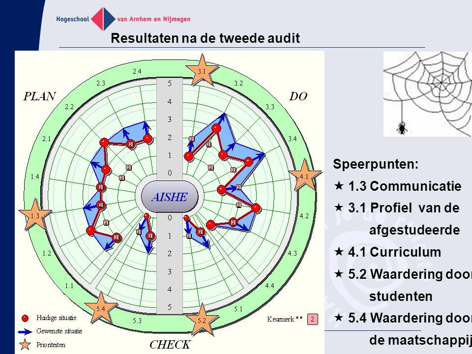 Resultaten na de tweede audit Speerpunten:  1.3 Communicatie  3.1 Profiel van de afgestudeerde  4.1 Curriculum  5.2 Waardering door studenten  5.