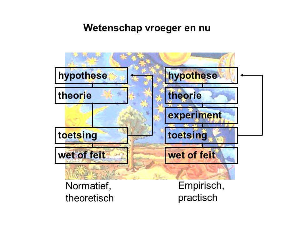Wetenschap vroeger en nu hypothese theorie toetsing wet of feit hypothese theorie experiment toetsing wet of feit Normatief, theoretisch Empirisch, pr