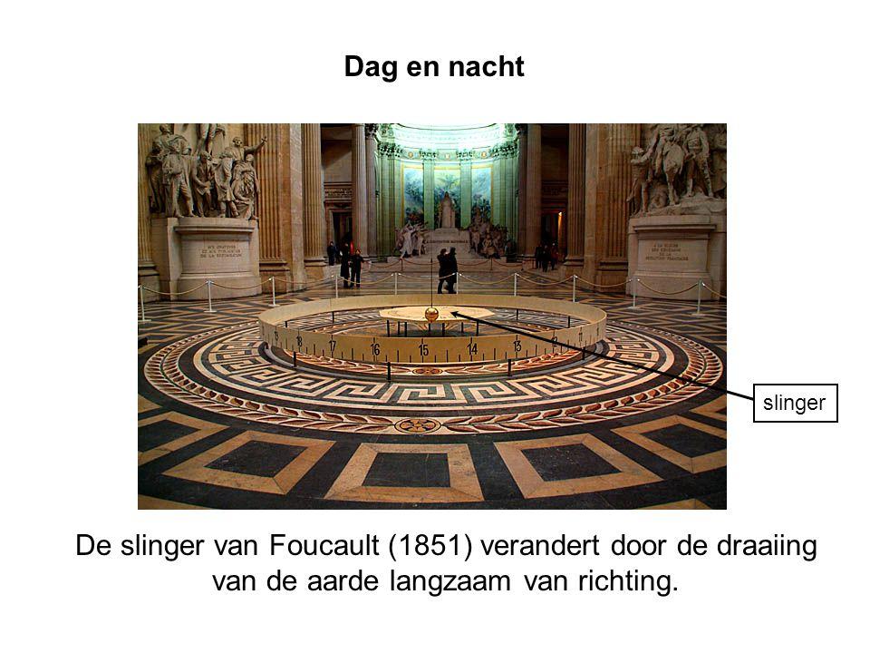 Dag en nacht De slinger van Foucault (1851) verandert door de draaiing van de aarde langzaam van richting. slinger