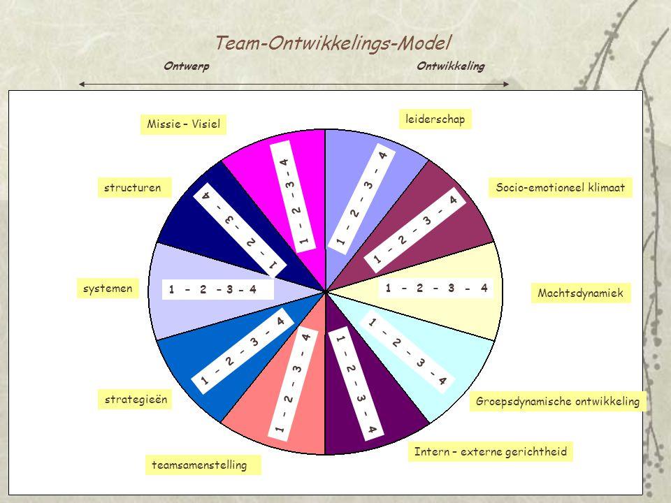 Werken met teamtypologieën - Onderverdeling op basis van kenmerken.