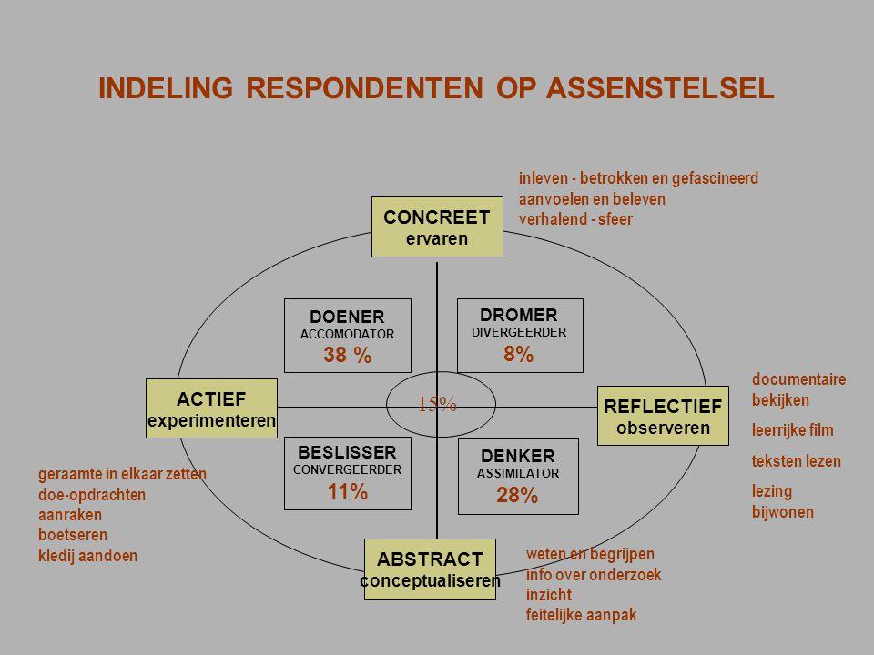 CONCREET ervaren ACTIEF experimenteren ABSTRACT conceptualiseren REFLECTIEF observeren BESLISSER CONVERGEERDER 11% DOENER ACCOMODATOR 38 % DENKER ASSI