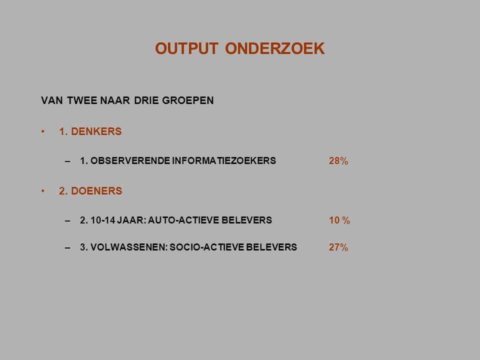 OUTPUT ONDERZOEK VAN TWEE NAAR DRIE GROEPEN 1. DENKERS –1. OBSERVERENDE INFORMATIEZOEKERS28% 2. DOENERS –2. 10-14 JAAR: AUTO-ACTIEVE BELEVERS 10 % –3.