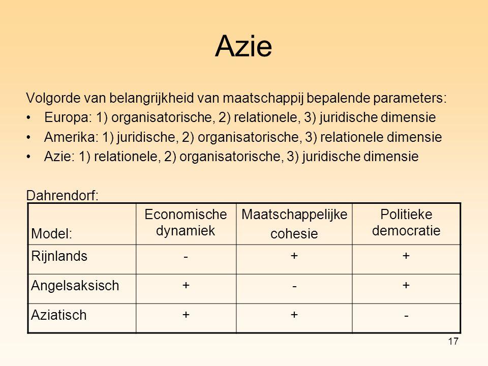 17 Azie Volgorde van belangrijkheid van maatschappij bepalende parameters: Europa: 1) organisatorische, 2) relationele, 3) juridische dimensie Amerika