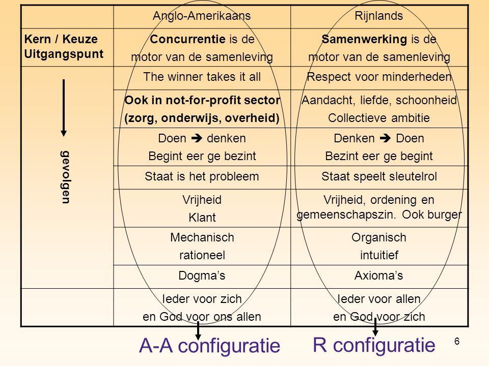 6 Anglo-AmerikaansRijnlands Kern / Keuze Uitgangspunt Concurrentie is de motor van de samenleving Samenwerking is de motor van de samenleving gevolgen