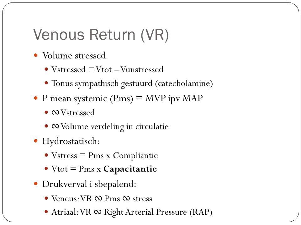 Venous Return (VR) Volume stressed Vstressed = Vtot – Vunstressed Tonus sympathisch gestuurd (catecholamine) P mean systemic (Pms) = MVP ipv MAP ∾ Vstressed ∾ Volume verdeling in circulatie Hydrostatisch: Vstress = Pms x Compliantie Vtot = Pms x Capacitantie Drukverval i sbepalend: Veneus: VR ∾ Pms ∾ stress Atriaal: VR ∾ Right Arterial Pressure (RAP)