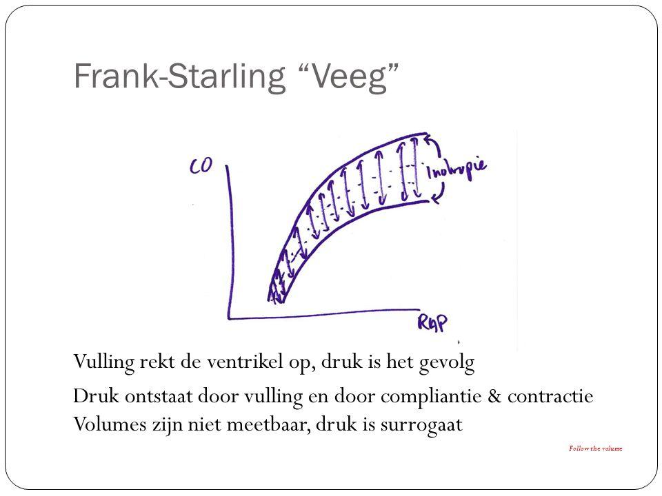 Vulling rekt de ventrikel op, druk is het gevolg Druk ontstaat door vulling en door compliantie & contractie Volumes zijn niet meetbaar, druk is surrogaat Follow the volume Frank-Starling Veeg
