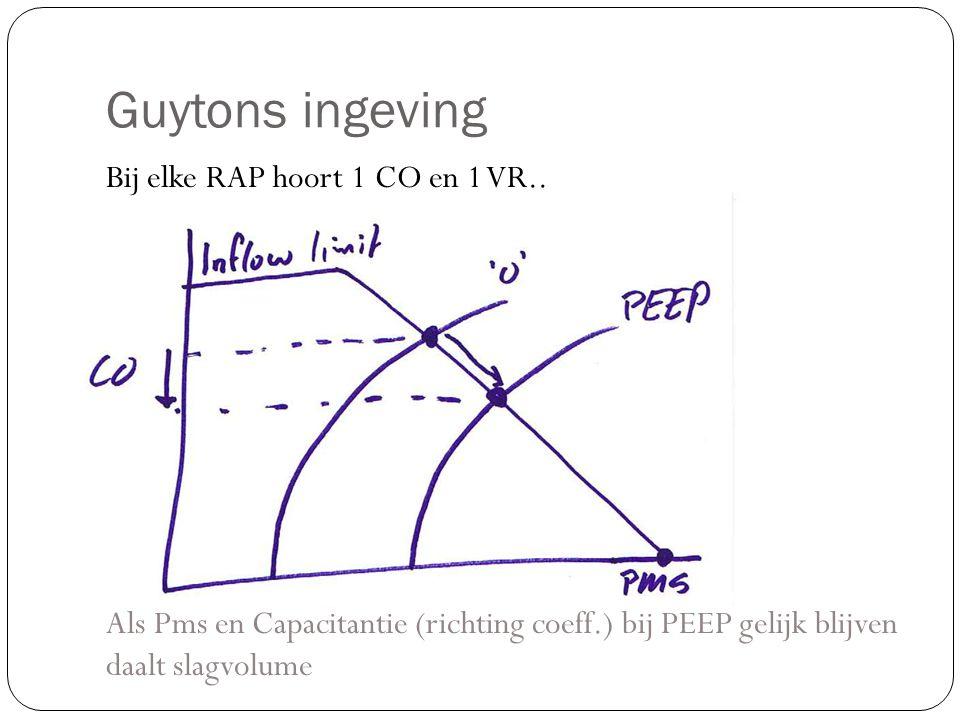 Guytons ingeving Bij elke RAP hoort 1 CO en 1 VR.. Als Pms en Capacitantie (richting coeff.) bij PEEP gelijk blijven daalt slagvolume