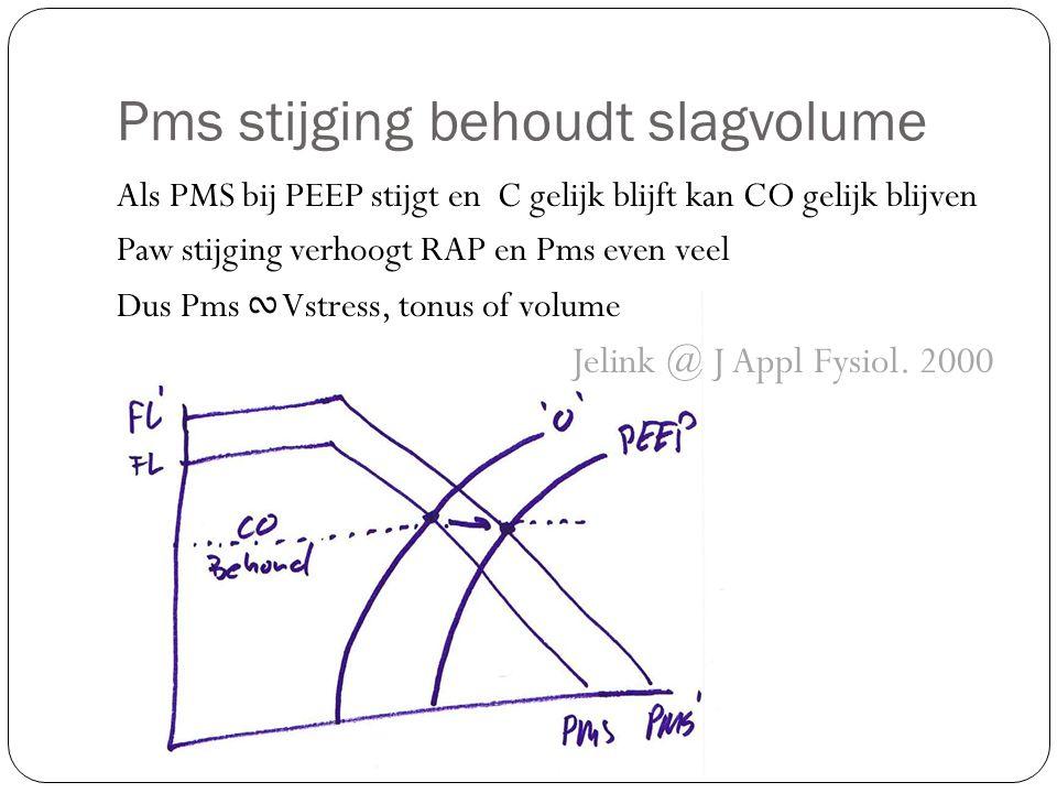 Pms stijging behoudt slagvolume Als PMS bij PEEP stijgt en C gelijk blijft kan CO gelijk blijven Paw stijging verhoogt RAP en Pms even veel Dus Pms ∾ Vstress, tonus of volume Jelink @ J Appl Fysiol.