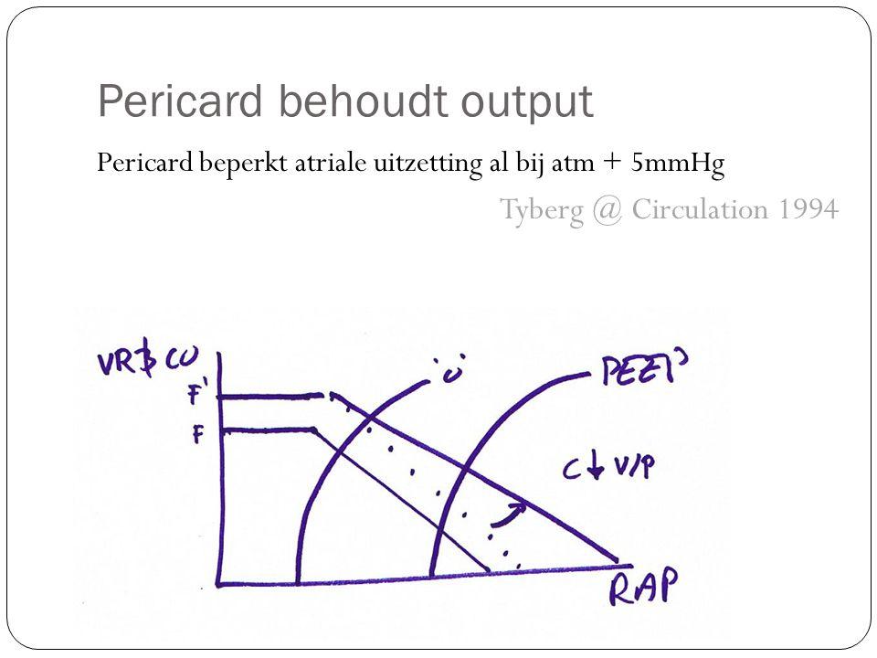 Pericard behoudt output Pericard beperkt atriale uitzetting al bij atm + 5mmHg Tyberg @ Circulation 1994