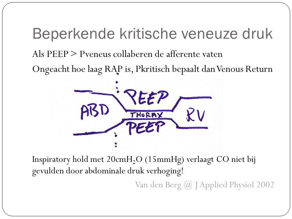 Beperkende kritische veneuze druk Als PEEP > Pveneus collaberen de afferente vaten Ongeacht hoe laag RAP is, Pkritisch bepaalt dan Venous Return Inspiratory hold met 20cmH 2 O (15mmHg) verlaagt CO niet bij gevulden door abdominale druk verhoging.