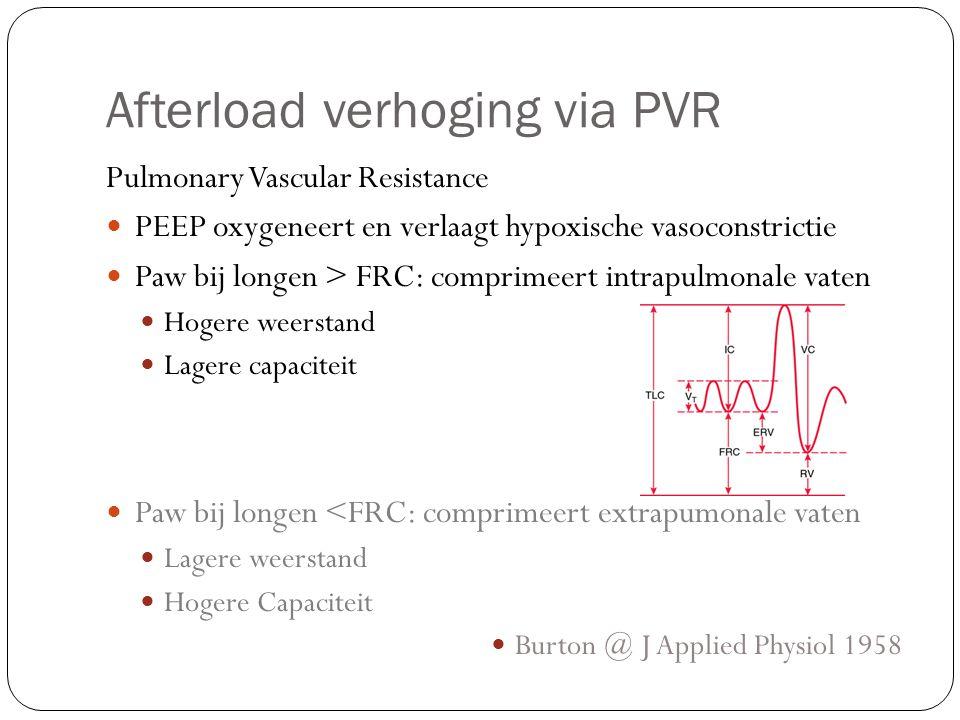 Afterload verhoging via PVR Pulmonary Vascular Resistance PEEP oxygeneert en verlaagt hypoxische vasoconstrictie Paw bij longen > FRC: comprimeert int