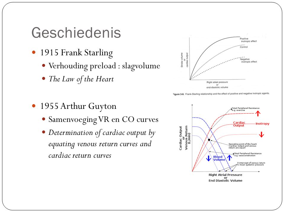 Geschiedenis 1915 Frank Starling Verhouding preload : slagvolume The Law of the Heart 1955 Arthur Guyton Samenvoeging VR en CO curves Determination of cardiac output by equating venous return curves and cardiac return curves