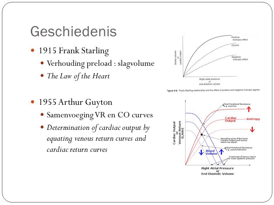 Geschiedenis 1915 Frank Starling Verhouding preload : slagvolume The Law of the Heart 1955 Arthur Guyton Samenvoeging VR en CO curves Determination of