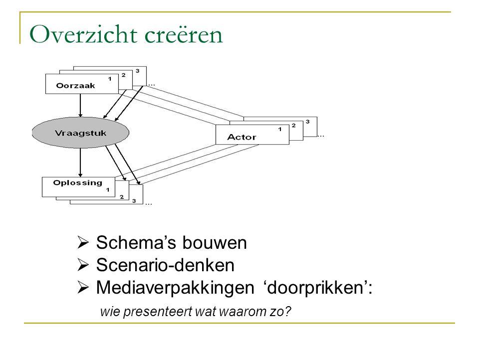 Overzicht creëren  Schema's bouwen  Scenario-denken  Mediaverpakkingen 'doorprikken': wie presenteert wat waarom zo?