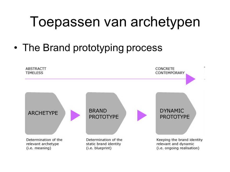 Toepassen van archetypen The Brand prototyping process