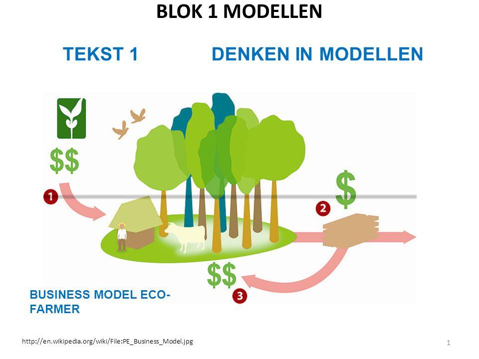 BLOK 1 MODELLEN 1 TEKST 1 DENKEN IN MODELLEN http://en.wikipedia.org/wiki/File:PE_Business_Model.jpg BUSINESS MODEL ECO- FARMER