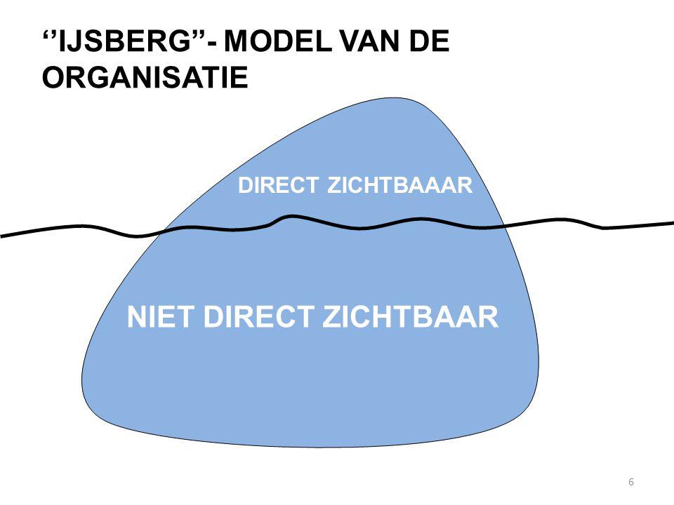 6 ''IJSBERG''- MODEL VAN DE ORGANISATIE DIRECT ZICHTBAAAR NIET DIRECT ZICHTBAAR