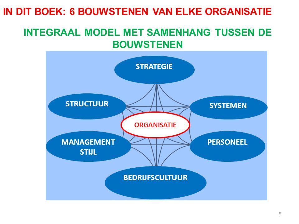 8 Reflectie op je rol in het groepsproces STRATEGIE SYSTEMEN PERSONEEL BEDRIJFSCULTUUR STRUCTUUR MANAGEMENT STIJL ORGANISATIE IN DIT BOEK: 6 BOUWSTENE