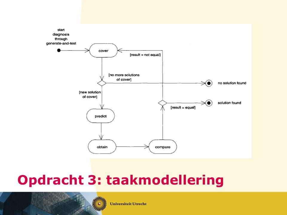 Opdracht 3: taakmodellering