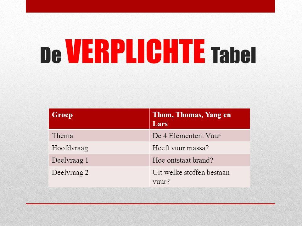 Bronvermelding 1.Caroline Kraaijvanger, http://www.scientias.nl/mens-speelde-miljoen-jaar-geleden-al-met- vuur/59863, in Scientias, 2 april 2012http://www.scientias.nl/mens-speelde-miljoen-jaar-geleden-al-met- vuur/59863 2.http://www.zielevonk.nl/zielevonk/index.php?option=com_content&view=article&id=41& Itemid=56, in Zielevonkhttp://www.zielevonk.nl/zielevonk/index.php?option=com_content&view=article&id=41& Itemid=56 3.http://wibnet.nl/hoe-zit-dat/kun-je-vuur-met-vuur-bestrijden, in WiB, 2008http://wibnet.nl/hoe-zit-dat/kun-je-vuur-met-vuur-bestrijden 4.Caroline Kraaijvanger, http://www.scientias.nl/dinosaurus-had-nog-al-eens-brand/59750, in Scientias, 2 april 2012http://www.scientias.nl/dinosaurus-had-nog-al-eens-brand/59750 5.Chiel Versteeg, http://www.wetenschap24.nl/nieuws/artikelen/2012/april/Vroege- vlammen.html, in wetenschap24, 3 april 2012http://www.wetenschap24.nl/nieuws/artikelen/2012/april/Vroege- vlammen.html 6.Staal, http://wetenschap.infonu.nl/natuurverschijnselen/97540-historische-vindingen-het- vuur.html, in Natuurverschijnselen, 28 mei 2012http://wetenschap.infonu.nl/natuurverschijnselen/97540-historische-vindingen-het- vuur.html 7.http://www.collectie.legermuseum.nl/strategion/strategion/i004950.html, in Legermuseumhttp://www.collectie.legermuseum.nl/strategion/strategion/i004950.html 8.Henry Reich, http://www.youtube.com/watch?feature=player_embedded&v=1pfqIcSydgE, in Youtube, 11 september 2011http://www.youtube.com/watch?feature=player_embedded&v=1pfqIcSydgE 9.Sila, http://mens-en-gezondheid.infonu.nl/astrologie/2694-sterrenbeelden-element-vuur- vuurteken.html, in Infonu, 28 februari 2007http://mens-en-gezondheid.infonu.nl/astrologie/2694-sterrenbeelden-element-vuur- vuurteken.html 10.Adriaan Hoogendijk, http://www.simonenijboer.nl/content/index.php?option=com_content&view=article&id=67 :de-vier-elementen&catid=14:blog, in De schoonheid van coachen, 2011 http://www.simonenijboer.nl/content/index.php?option=com_content&view=article&id=67 :de-vie