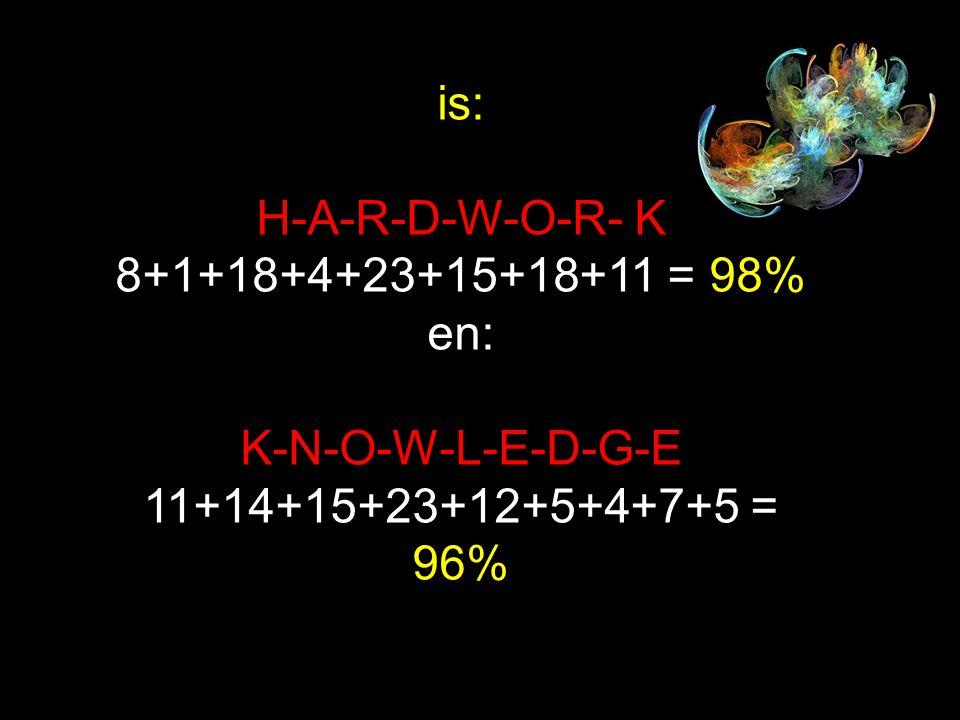 is: H-A-R-D-W-O-R- K 8+1+18+4+23+15+18+11 = 98% en: K-N-O-W-L-E-D-G-E 11+14+15+23+12+5+4+7+5 = 96%
