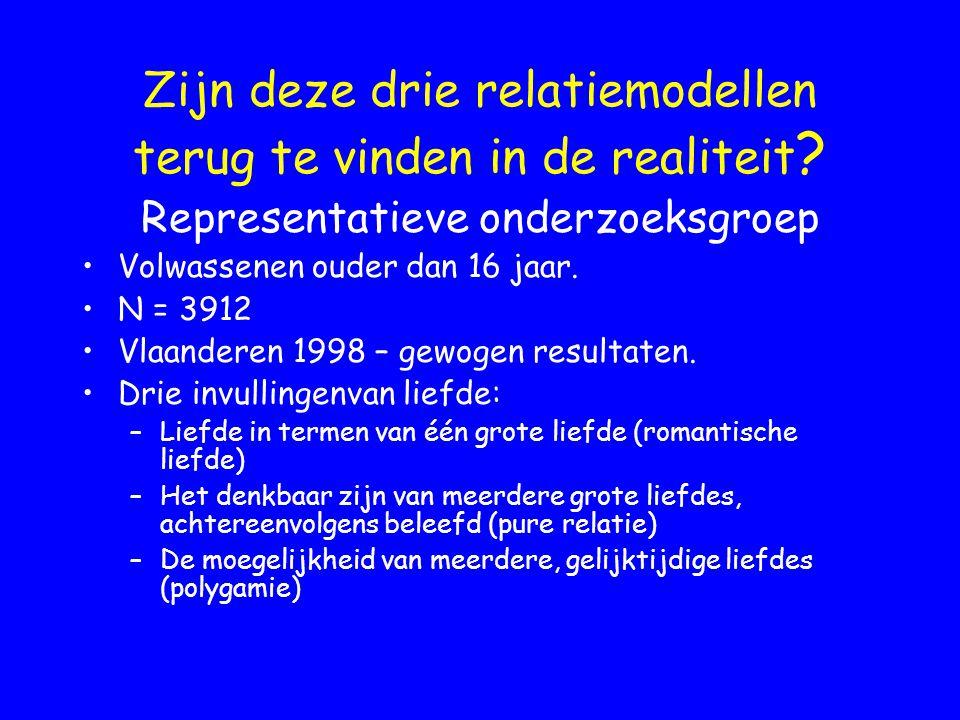 Zijn deze drie relatiemodellen terug te vinden in de realiteit ? Representatieve onderzoeksgroep Volwassenen ouder dan 16 jaar. N = 3912 Vlaanderen 19