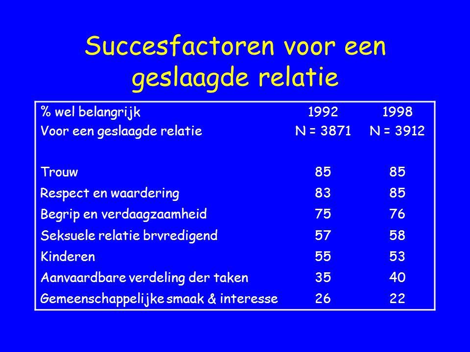 Succesfactoren voor een geslaagde relatie % wel belangrijk Voor een geslaagde relatie 1992 N = 3871 1998 N = 3912 Trouw85 Respect en waardering8385 Be