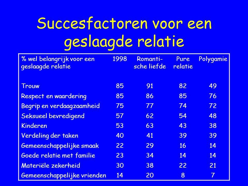 Succesfactoren voor een geslaagde relatie % wel belangrijk voor een geslaagde relatie 1998Romanti- sche liefde Pure relatie Polygamie Trouw85918249 Re