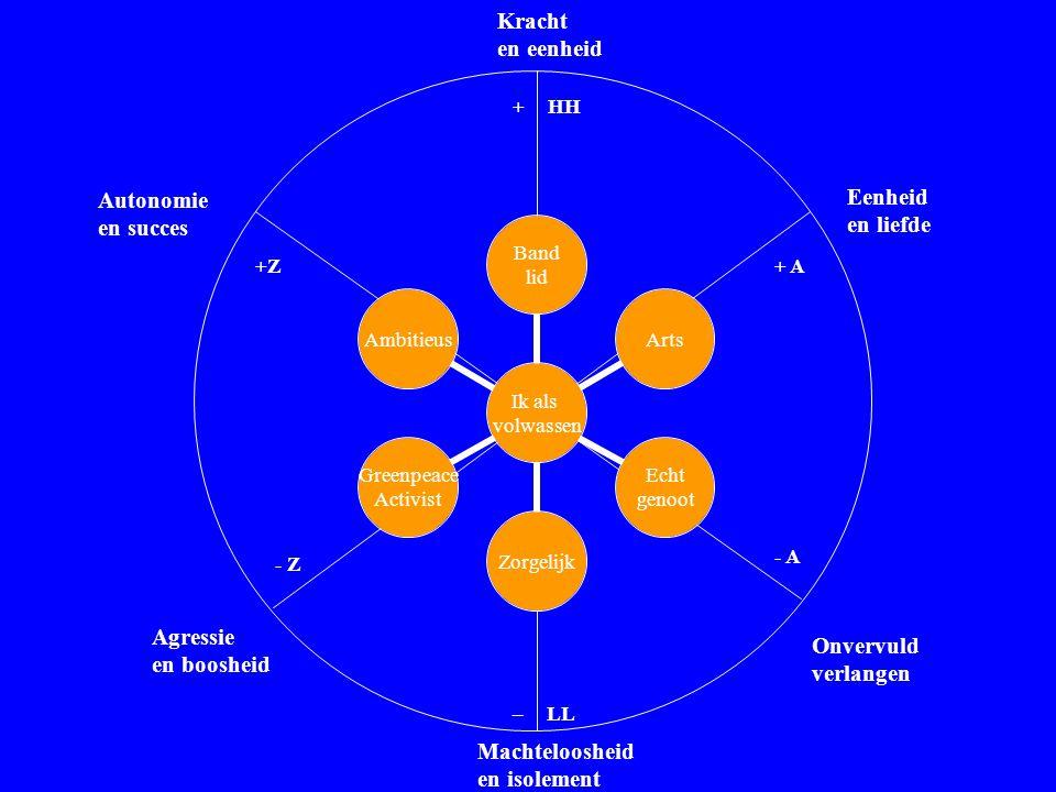Autonomie en succes Agressie en boosheid Eenheid en liefde Onvervuld verlangen Kracht en eenheid Machteloosheid en isolement +HH +Z - Z + A - A _ LL W