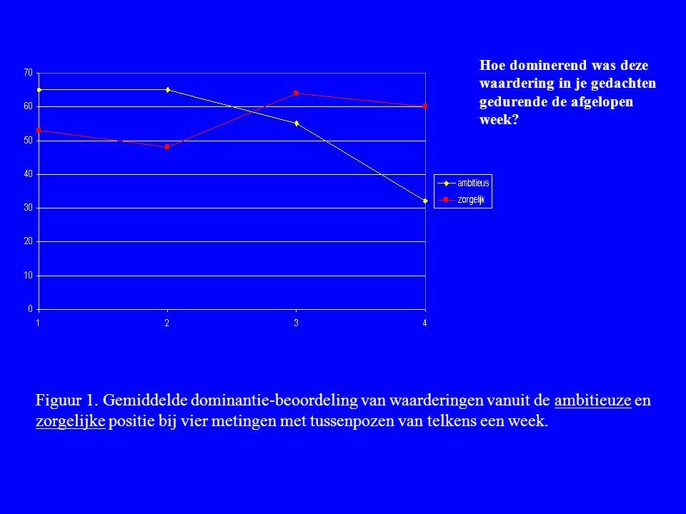 Figuur 1. Gemiddelde dominantie-beoordeling van waarderingen vanuit de ambitieuze en zorgelijke positie bij vier metingen met tussenpozen van telkens