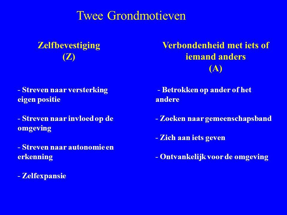 Grondmotieven Z en A Zelfbevestiging (Z) - Streven naar versterking eigen positie - Streven naar invloed op de omgeving - Streven naar autonomie en er