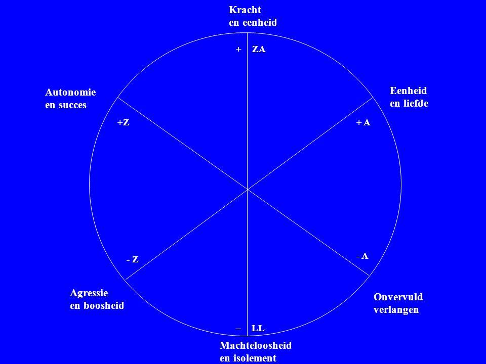 Autonomie en succes Agressie en boosheid Eenheid en liefde Onvervuld verlangen Kracht en eenheid Machteloosheid en isolement +ZA +Z - Z + A - A _ LL W