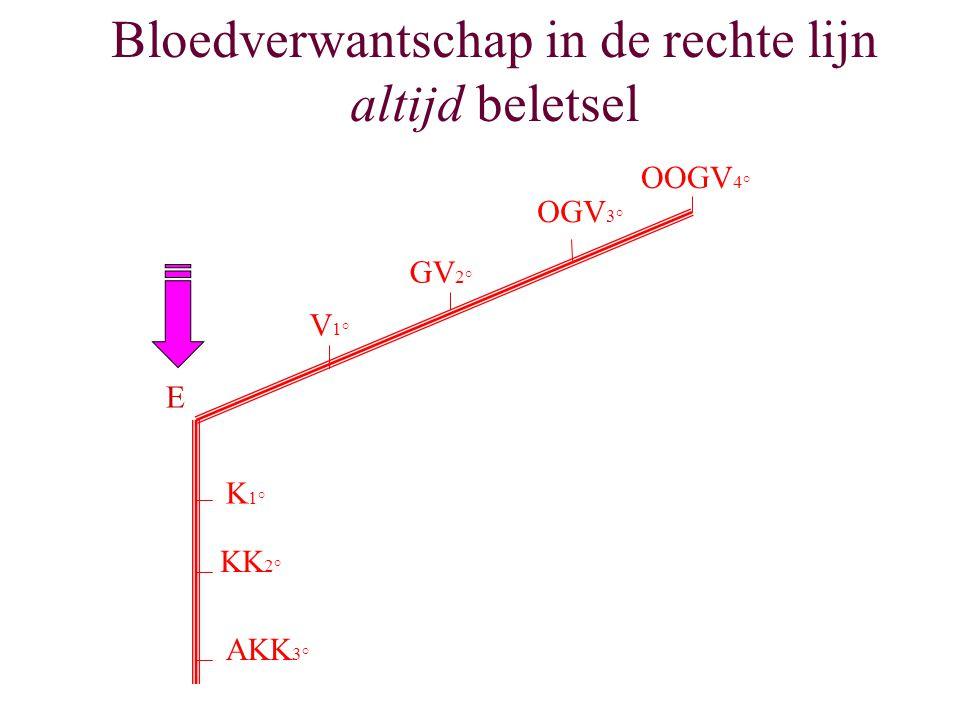 Bloedverwantschap in de rechte lijn altijd beletsel E K 1° KK 2° AKK 3° V 1° GV 2° OGV 3° OOGV 4°