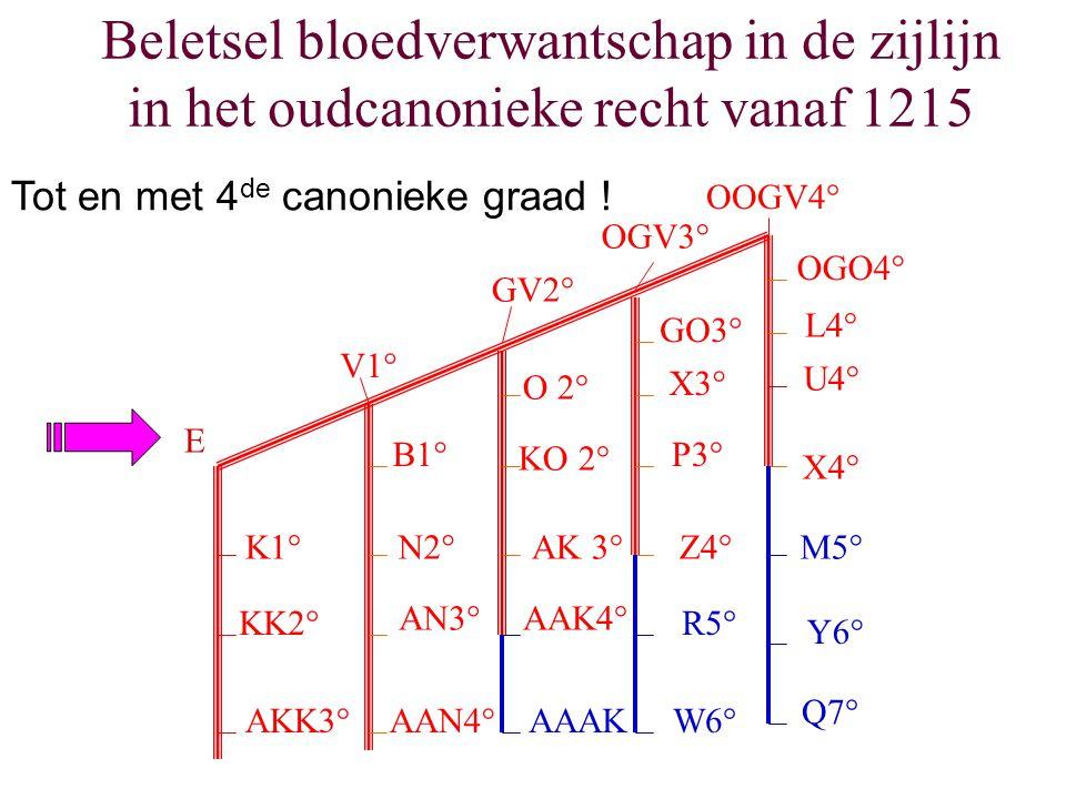 Beletsel bloedverwantschap in de zijlijn in het oudcanonieke recht vanaf 1215 E K1° KK2° AKK3° V1° GV2° OGV3° OOGV4° B1° N2° AN3° AAN4° O 2° KO 2° AK