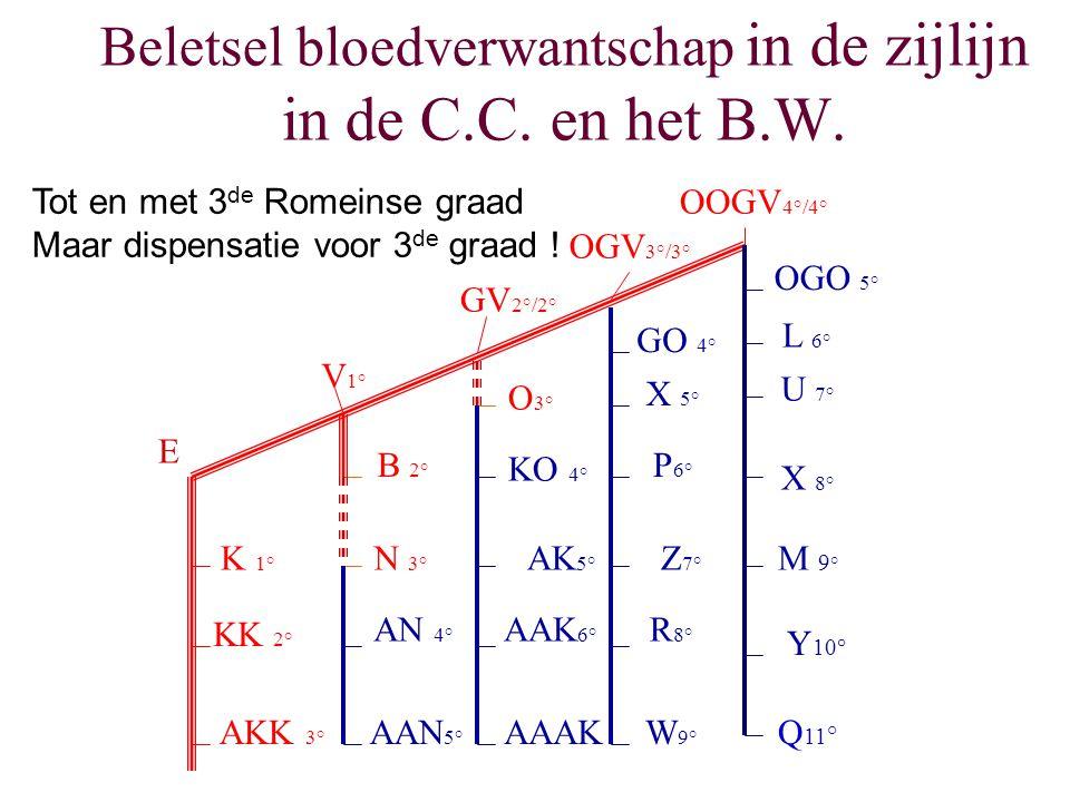 Beletsel bloedverwantschap in de zijlijn in de C.C. en het B.W. E K 1° KK 2° AKK 3° V 1° GV 2°/2° OGV 3°/3° OOGV 4°/4° B 2° N 3° AN 4° AAN 5° O 3° KO